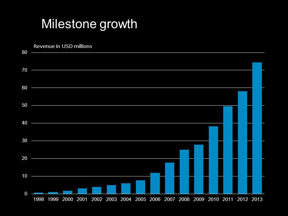 Milestone growth