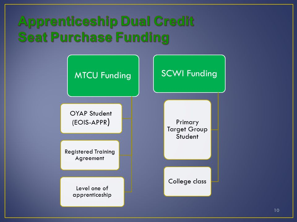10 SCWI Funding Primary Target Group Student College class MTCU Funding OYAP Student (EOIS-APPR ) Registered Training Agreement Level one of apprenticeship