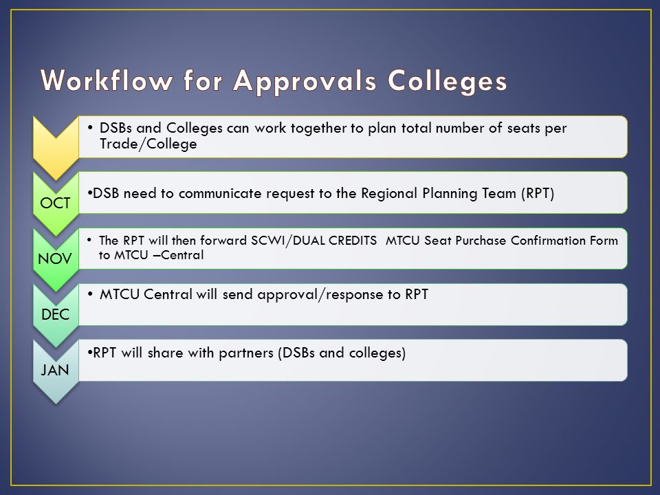 DSBs and Colleges can work together to plan total number of seats per Trade/College OCT DSB need to communicate request to the Regional Planning Team (RPT) NOV The RPT will then forward SCWI/DUAL CREDITS MTCU Seat Purchase Confirmation Form to MTCU –Central DEC MTCU Central will send approval/response to RPT JAN RPT will share with partners (DSBs and colleges)