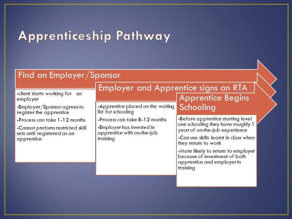 Find an Employer/Sponsor -client starts working for an employer -Employer/Sponsor agrees to register the apprentice -Process can take 1-12 months -Cannot preform restricted skill sets until registered as an apprentice Employer and Apprentice signs an RTA -Apprentice placed on the waiting list for schooling -Process can take 8-12 months -Employer has invested in apprentice with on-the-job training Apprentice Begins Schooling -Before apprentice starting level one schooling they have roughly 1 year of on-the-job experience -Can use skills learnt in class when they return to work -More likely to return to employer because of investment of both apprentice and employer in training