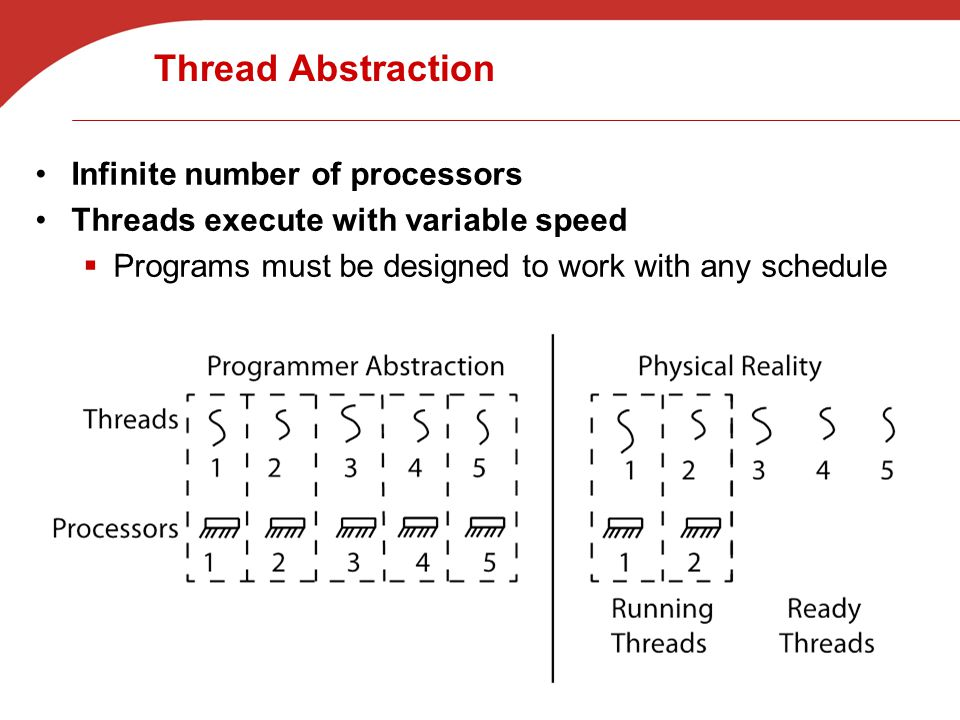 Thread Abstraction Infinite number of processors Threads execute with variable speed  Programs must be designed to work with any schedule