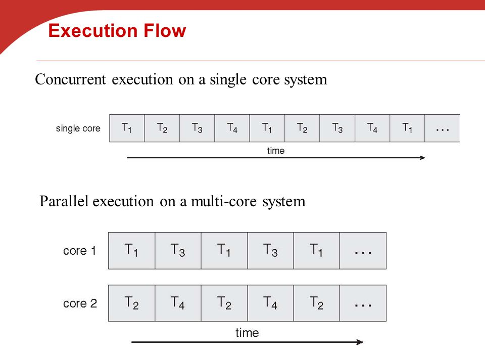 Execution Flow Concurrent execution on a single core system Parallel execution on a multi-core system