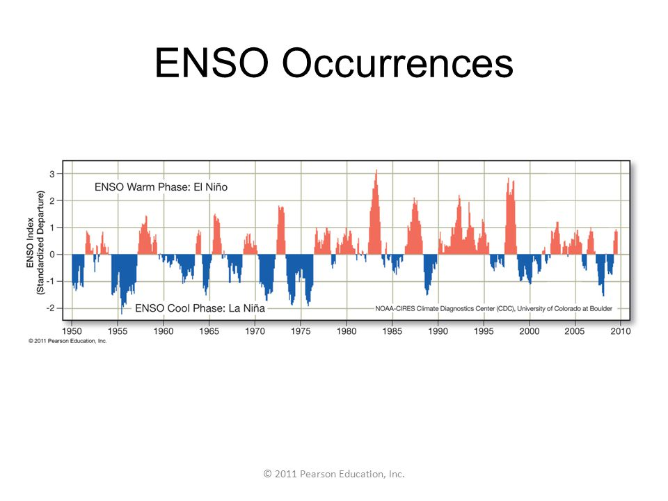 © 2011 Pearson Education, Inc. ENSO Occurrences