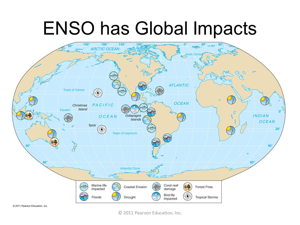 © 2011 Pearson Education, Inc. ENSO has Global Impacts