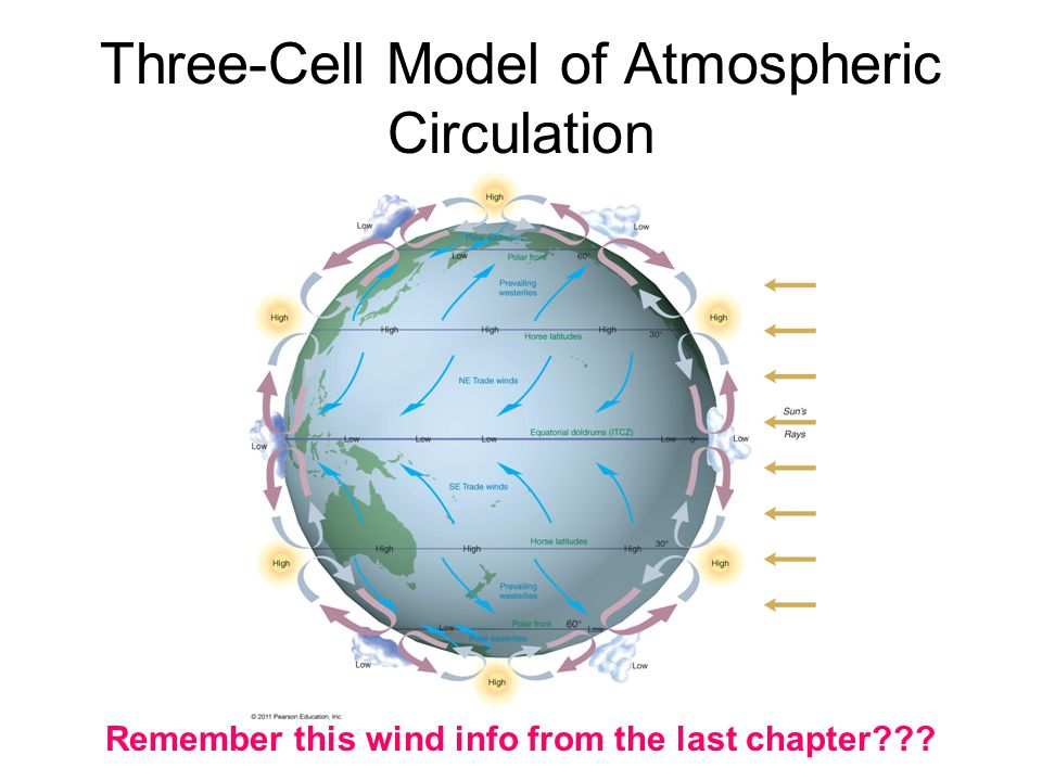 Three-Cell Model of Atmospheric Circulation Remember this wind info from the last chapter
