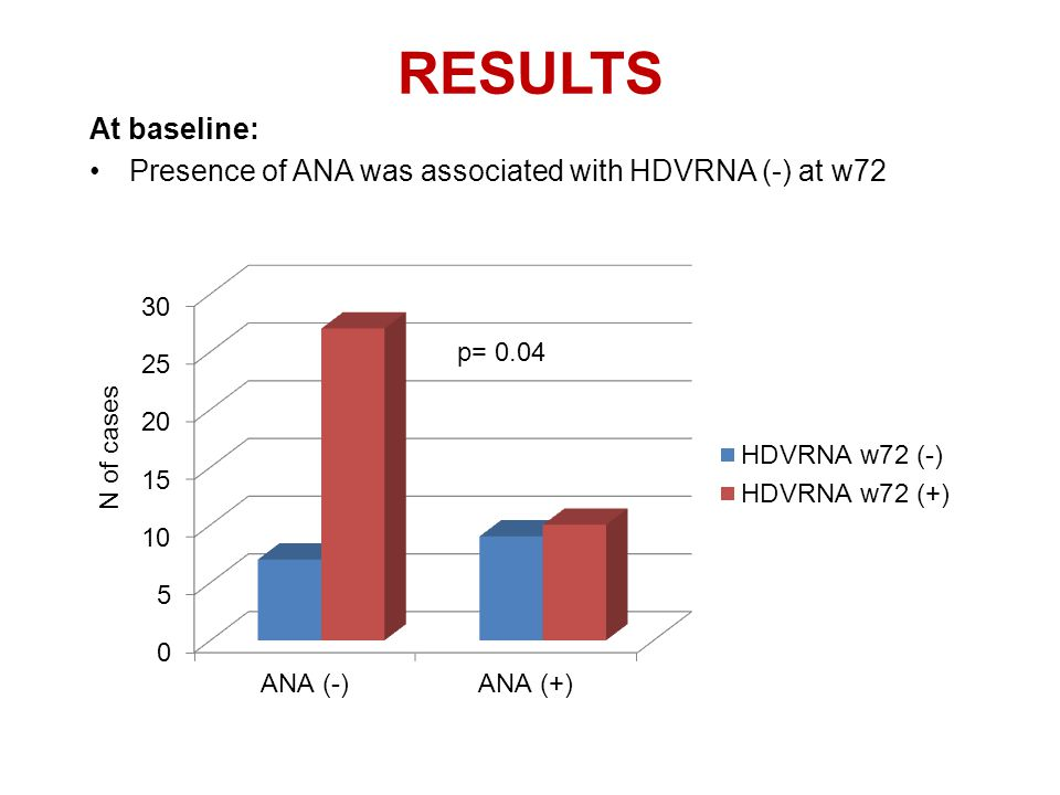 RESULTS At baseline: Presence of ANA was associated with HDVRNA (-) at w72 p= 0.04 N of cases