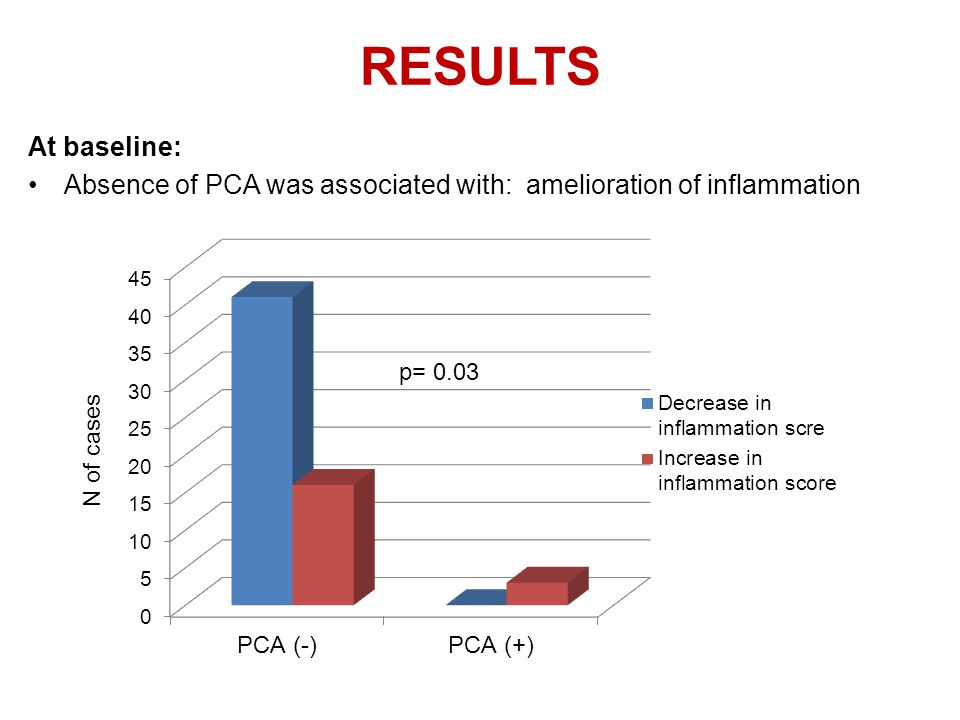 At baseline: Absence of PCA was associated with: amelioration of inflammation RESULTS N of cases p= 0.03