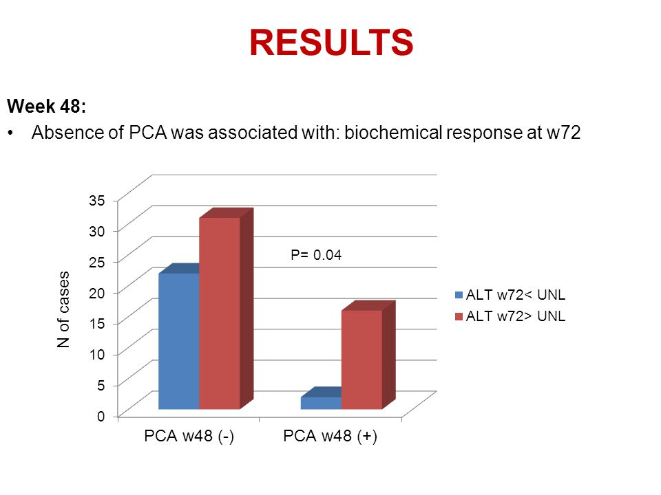 Week 48: Absence of PCA was associated with: biochemical response at w72 RESULTS P= 0.04 N of cases