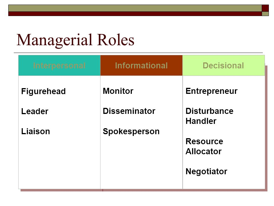 Managerial Roles Figurehead Leader Liaison Figurehead Leader Liaison Monitor Disseminator Spokesperson Monitor Disseminator Spokesperson Entrepreneur