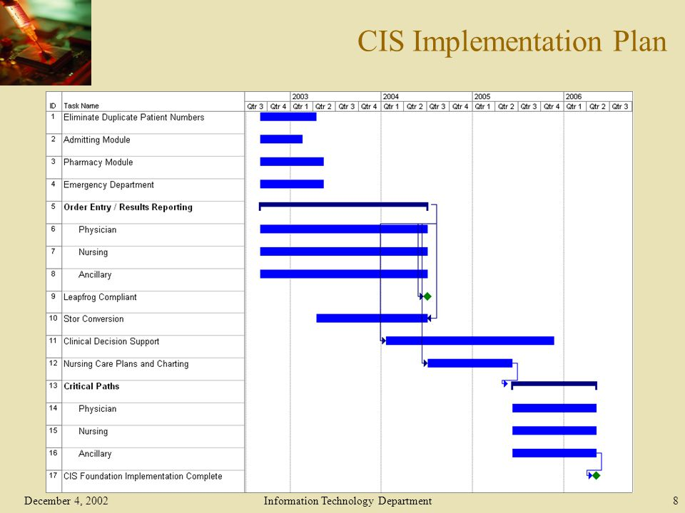 December 4, 2002Information Technology Department8 CIS Implementation Plan