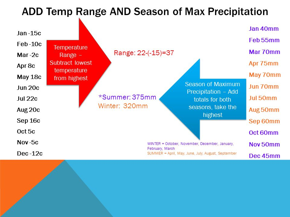 ADD Temp Range AND Season of Max Precipitation Jan -15c Feb -10c Mar -2c Apr 8c May 18c Jun 20c Jul 22c Aug 20c Sep 16c Oct 5c Nov -5c Dec -12c Temperature Range – Subtract lowest temperature from highest Range: 22-(-15)=37 Jan 40mm Feb 55mm Mar 70mm Apr 75mm May 70mm Jun 70mm Jul 50mm Aug 50mm Sep 60mm Oct 60mm Nov 50mm Dec 45mm Season of Maximum Precipitation – Add totals for both seasons, take the highest *Summer: 375mm Winter: 320mm WINTER = October, November, December, January, February, March SUMMER = April, May, June, July, August, September