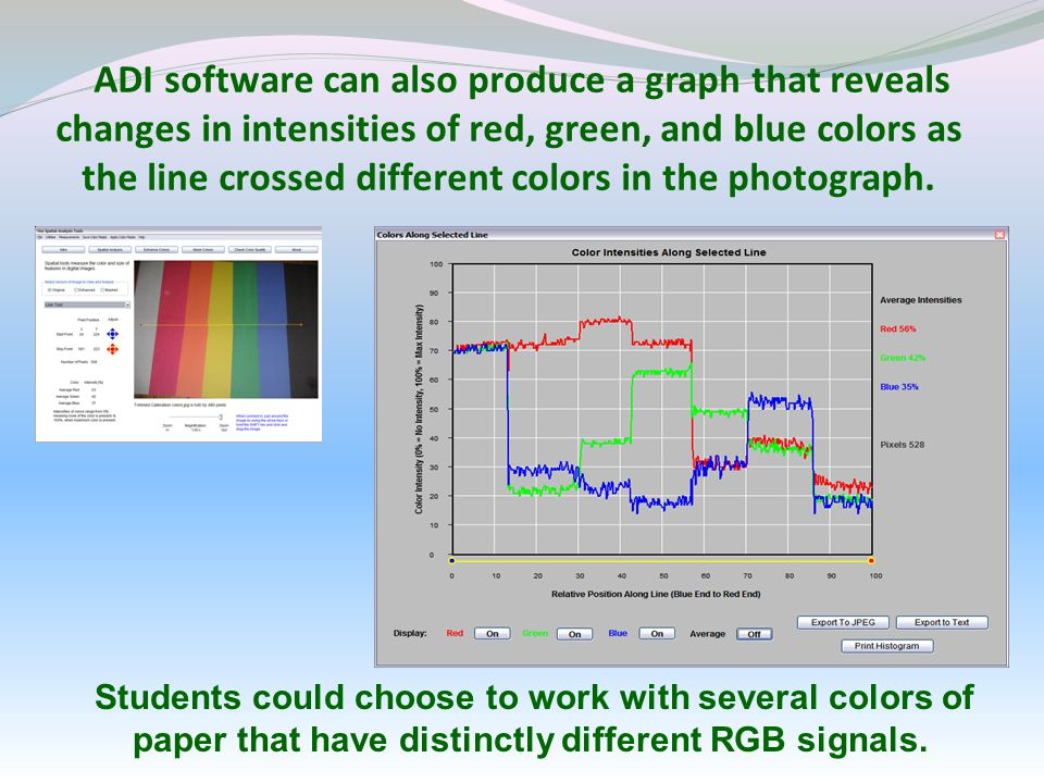 ADI software can also produce a graph that reveals changes in intensities of red, green, and blue colors as the line crossed different colors in the photograph.