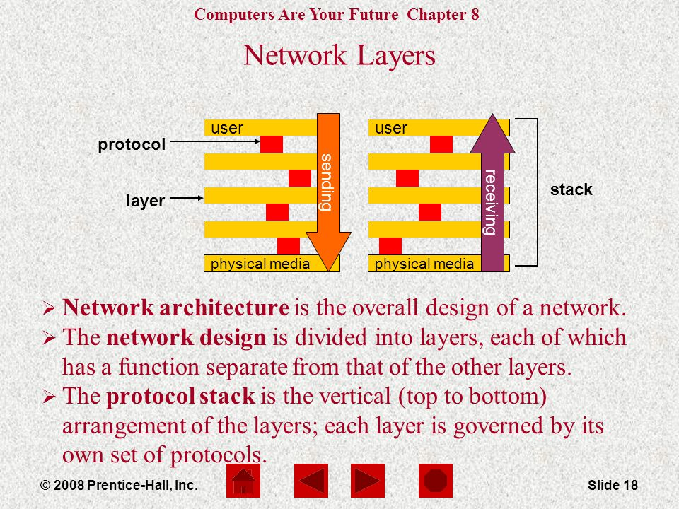 Computers Are Your Future Chapter 8 © 2008 Prentice-Hall, Inc.Slide 18 Network Layers  Network architecture is the overall design of a network.
