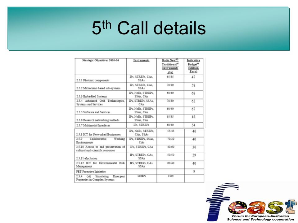 5 th Call details