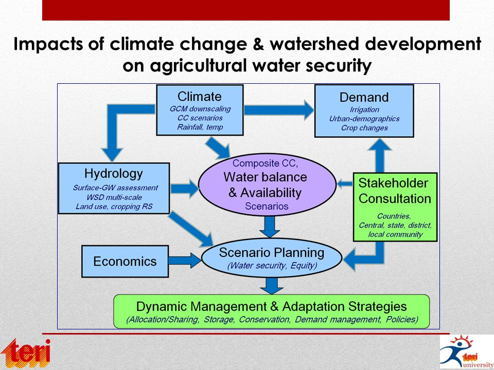 Impacts of climate change & watershed development on agricultural water security