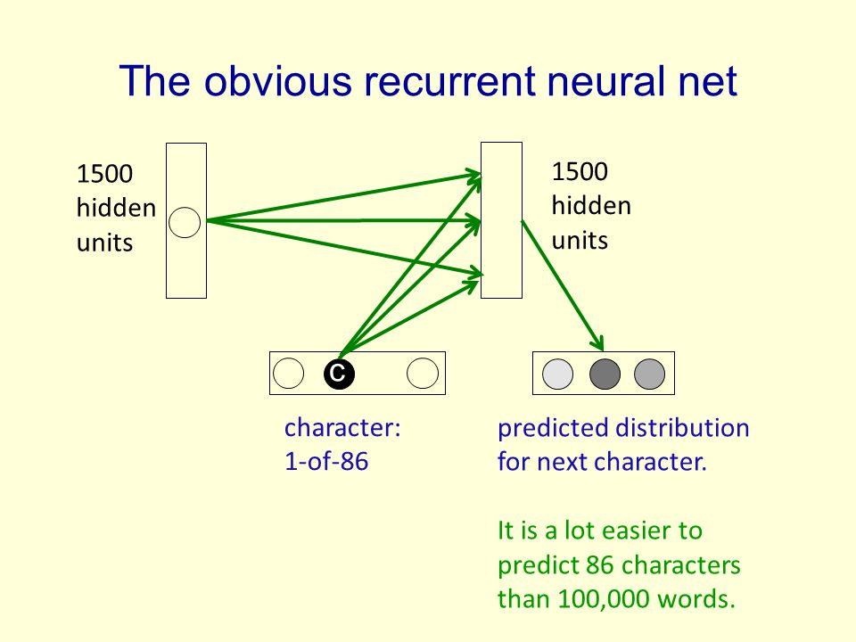 The obvious recurrent neural net 1500 hidden units character: 1-of hidden units c predicted distribution for next character.