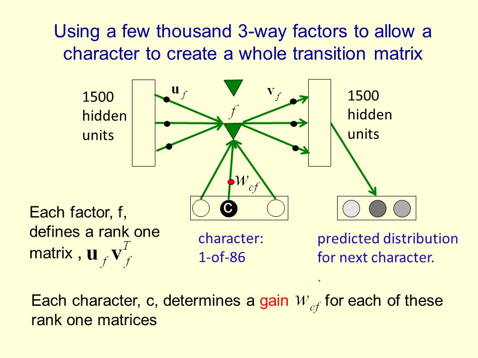1500 hidden units character: 1-of-86 Using a few thousand 3-way factors to allow a character to create a whole transition matrix predicted distribution for next character..