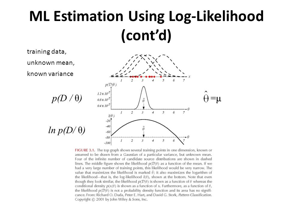 ML Estimation Using Log-Likelihood (cont'd) ln p(D/ θ) p(D / θ) =μ=μ=μ=μ training data, unknown mean, known variance