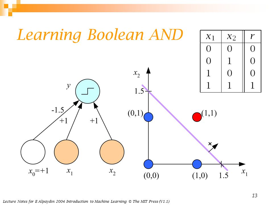 Lecture Notes for E Alpaydın 2004 Introduction to Machine Learning © The MIT Press (V1.1) 13 Learning Boolean AND