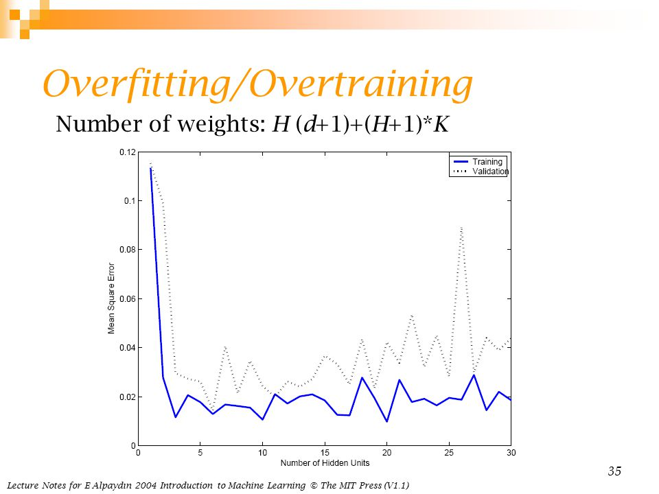 Lecture Notes for E Alpaydın 2004 Introduction to Machine Learning © The MIT Press (V1.1) 35 Overfitting/Overtraining Number of weights: H (d+1)+(H+1)*K