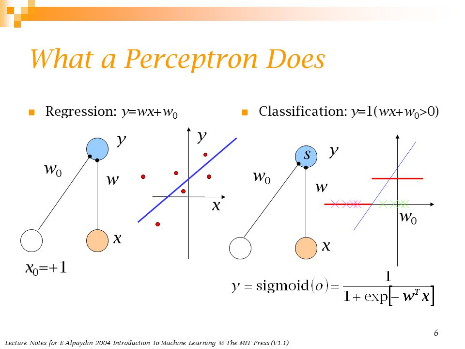 Lecture Notes for E Alpaydın 2004 Introduction to Machine Learning © The MIT Press (V1.1) 6 What a Perceptron Does Regression: y=wx+w 0 Classification: y=1(wx+w 0 >0) w w0w0 y x x 0 =+1 w w0w0 y x s w0w0 y x