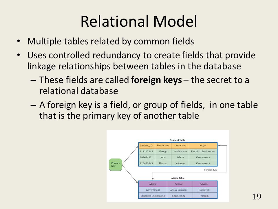 19 Relational Model Multiple tables related by common fields Uses controlled redundancy to create fields that provide linkage relationships between ta