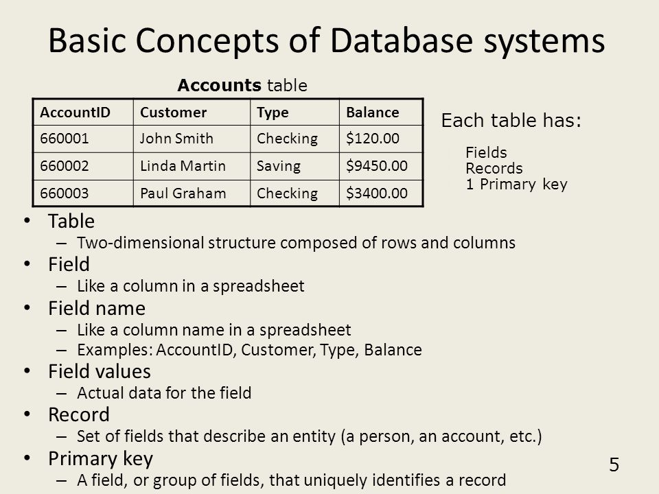 5 Basic Concepts of Database systems Table – Two-dimensional structure composed of rows and columns Field – Like a column in a spreadsheet Field name
