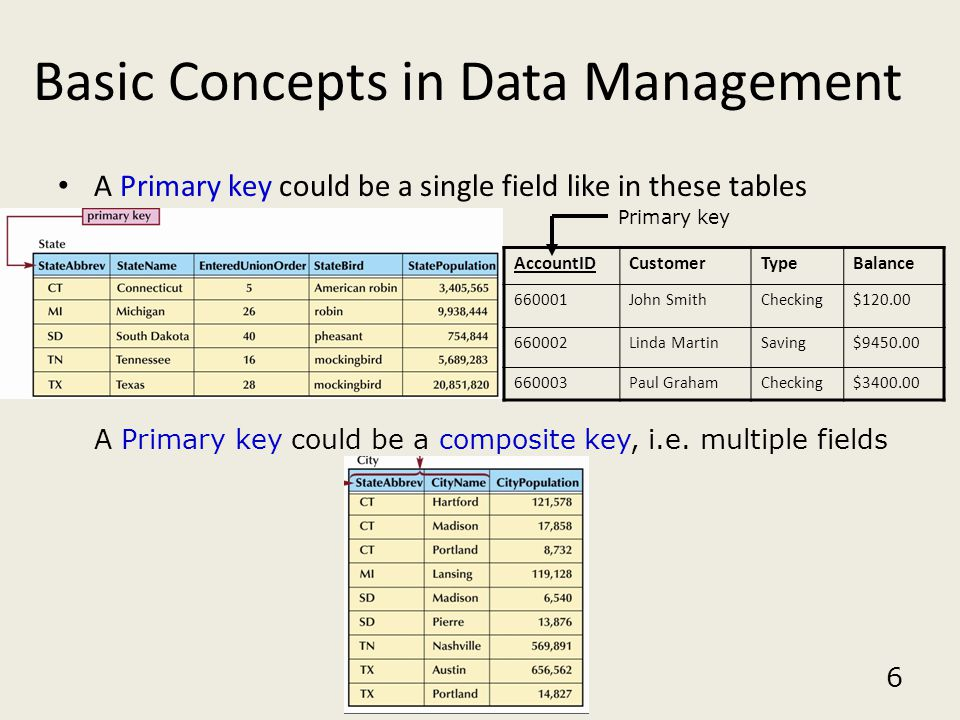 6 Basic Concepts in Data Management A Primary key could be a single field like in these tables  A Primary key could be a composite key, i.e. multiple