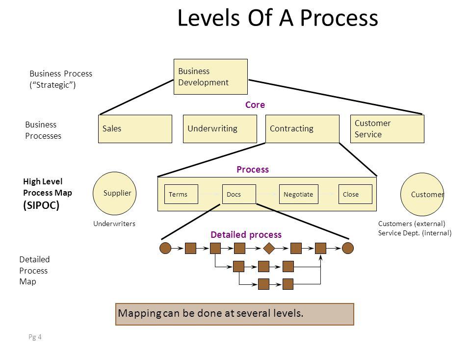 4 pg 4 levels - Level 4 Process Map