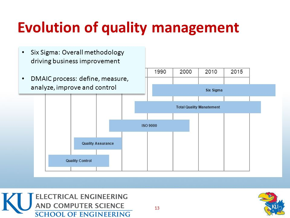 Evolution of quality management 13 Six Sigma: Overall methodology driving business improvement DMAIC process: define, measure, analyze, improve and control Six Sigma: Overall methodology driving business improvement DMAIC process: define, measure, analyze, improve and control
