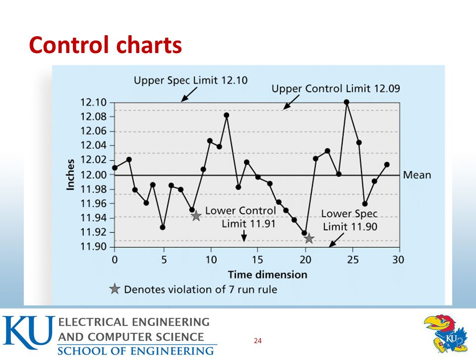 Control charts 24