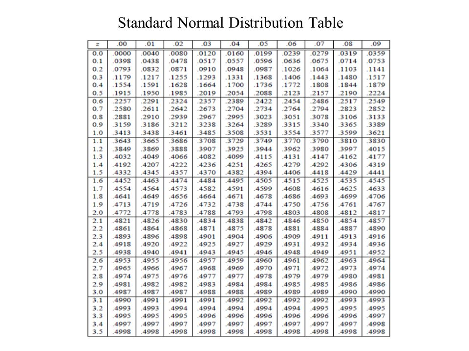 LULU E. BUDIMAN Standard Normal Distribution Table