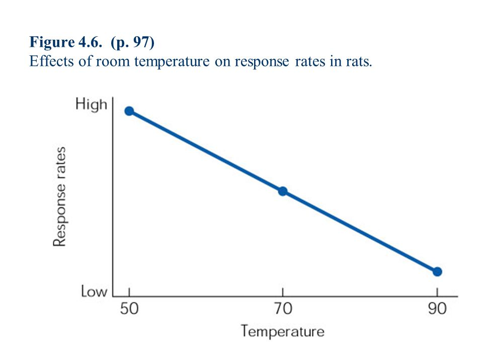Figure 4.6. (p. 97) Effects of room temperature on response rates in rats.