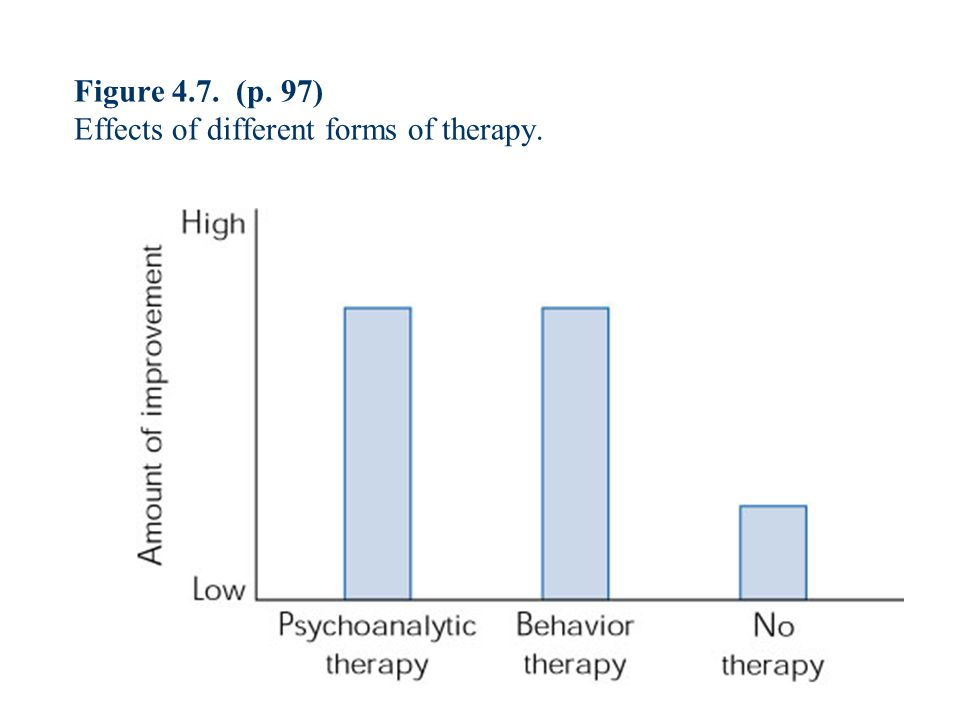 Figure 4.7. (p. 97) Effects of different forms of therapy.
