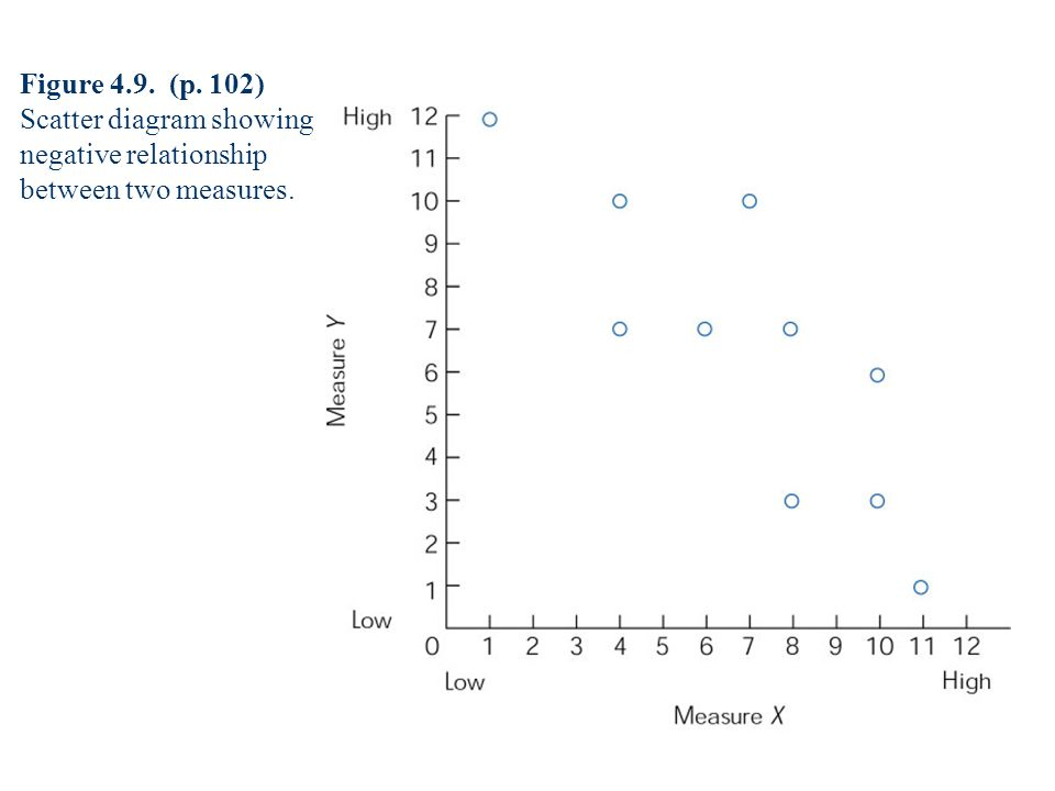 Figure 4.9. (p. 102) Scatter diagram showing negative relationship between two measures.