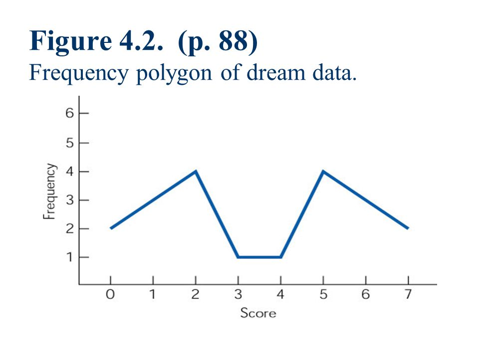 Figure 4.2. (p. 88) Frequency polygon of dream data.