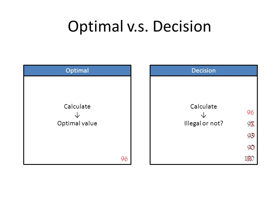 Optimal v.s. Decision Calculate ↓ Optimal value Calculate ↓ Illegal or not.