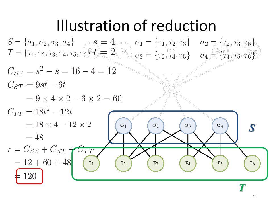 Illustration of reduction 32 S T