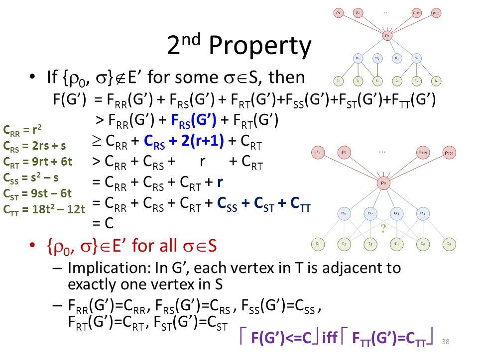 2 nd Property If {  0,  }  E' for some  S, then F(G') = F RR (G') + F RS (G') + F RT (G')+F SS (G')+F ST (G')+F TT (G') > F RR (G') + F RS (G') + F RT (G')  C RR + C RS + 2(r+1) + C RT > C RR + C RS + r + C RT = C RR + C RS + C RT + r = C RR + C RS + C RT + C SS + C ST + C TT = C {  0,  }  E' for all  S – Implication: In G', each vertex in T is adjacent to exactly one vertex in S – F RR (G')=C RR, F RS (G')=C RS, F SS (G')=C SS, F RT (G')=C RT, F ST (G')=C ST  F(G')<=C  iff  F TT (G')=C TT  38 C RR = r 2 C RS = 2rs + s C RT = 9rt + 6t C SS = s 2 – s C ST = 9st – 6t C TT = 18t 2 – 12t