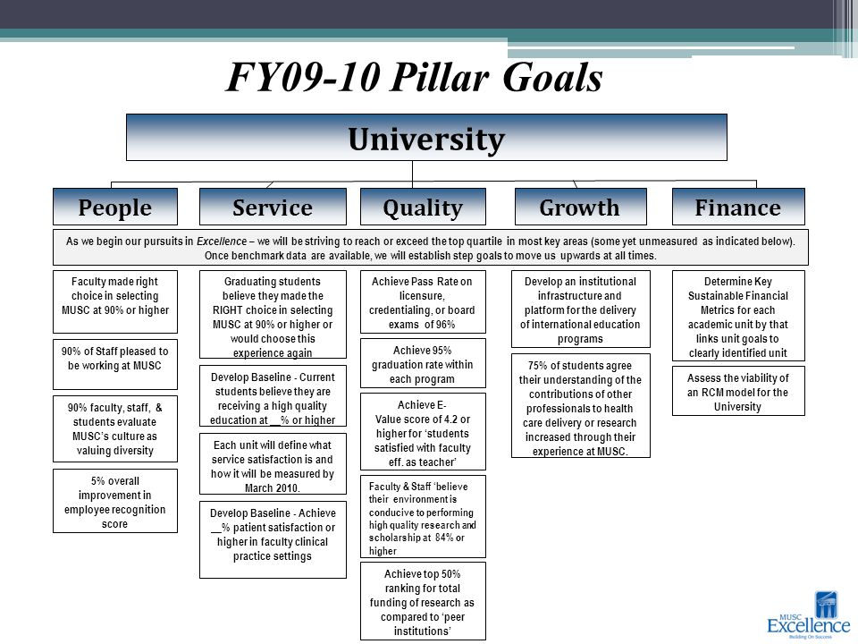 Service Determine Key Sustainable Financial Metrics for each academic unit by that links unit goals to clearly identified unit Assess the viability of an RCM model for the University PeopleQualityFinanceGrowth University Achieve Pass Rate on licensure, credentialing, or board exams of 96% Achieve 95% graduation rate within each program Achieve E- Value score of 4.2 or higher for 'students satisfied with faculty eff.
