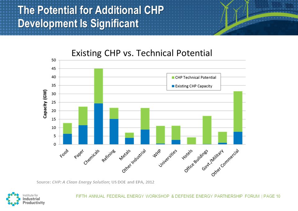 FIFTH ANNUAL FEDERAL ENERGY WORKSHOP & DEFENSE ENERGY PARTNERSHIP FORUM | PAGE 10 The Potential for Additional CHP Development Is Significant Source: CHP: A Clean Energy Solution; US DOE and EPA, 2012