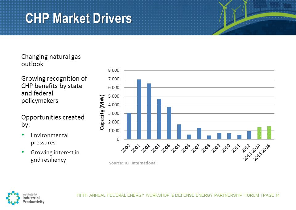 CHP Market Drivers Changing natural gas outlook Growing recognition of CHP benefits by state and federal policymakers Opportunities created by: Environmental pressures Growing interest in grid resiliency FIFTH ANNUAL FEDERAL ENERGY WORKSHOP & DEFENSE ENERGY PARTNERSHIP FORUM | PAGE 14 Source: ICF International