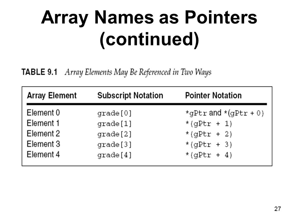 27 Array Names as Pointers (continued)