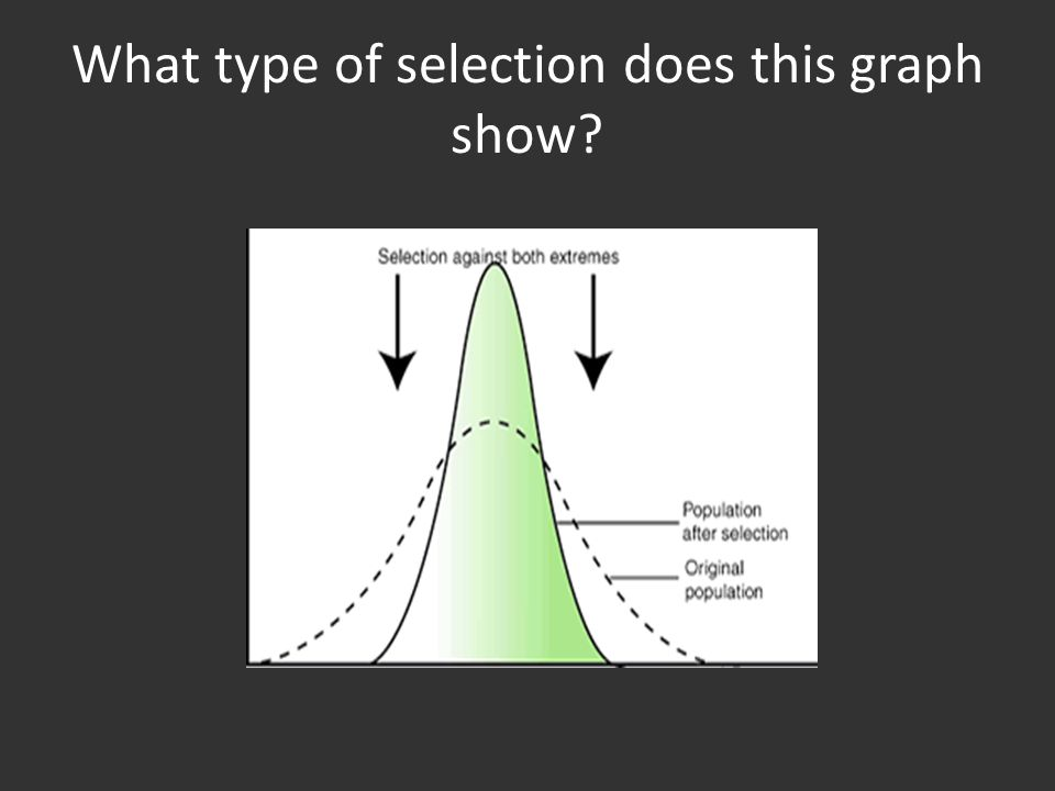 What type of selection does this graph show?