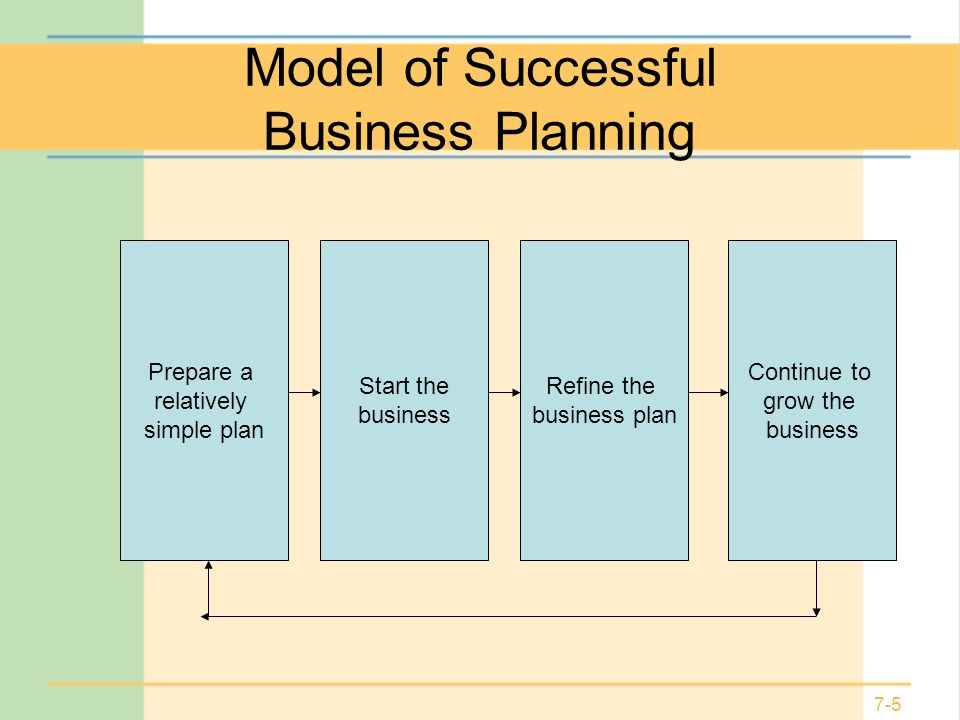 Steps In Preparing A Business Plan
