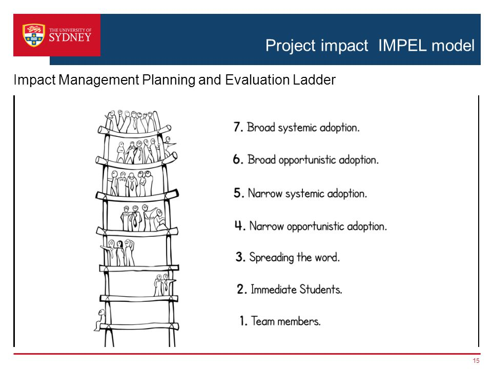 Project impact IMPEL model 15 Impact Management Planning and Evaluation Ladder