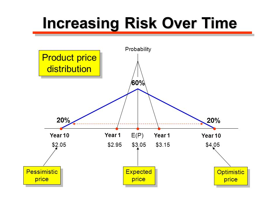 Increasing Risk Over Time Expected price Expected price E(P) Year 1 Year 10 Pessimistic price Pessimistic price Optimistic price Optimistic price Product price distribution Product price distribution $2.95 $3.05 $3.15 Probability 5% 90%