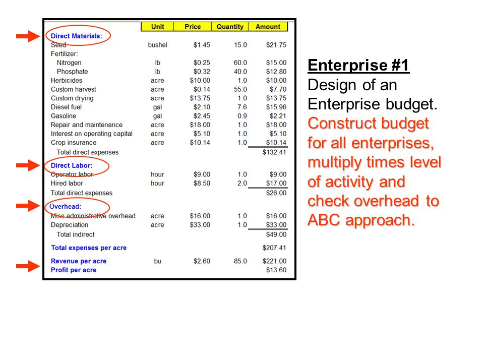 Relationship Between Enterprise and Master Budgets