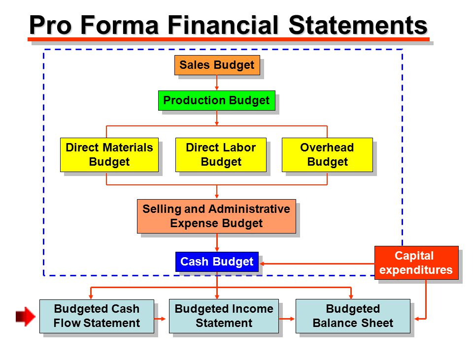 Master Budget Preparation Annual operating budgets Annual operating budgets 1.Sales budget: number of units to be sold 2.Production budget: expected output and inventory 3.Direct materials budget: planned material use 4.Direct labor budget: planned labor use 5.Other budgets: expected selling and administrative 6.Needed to prepare the cash budget Other annual budgets and statements Other annual budgets and statements 1.Capital expenditure budget 2.Needed to prepare budgeted cash flow statement 3.Needed to prepare budgeted income statement 4.Needed to prepare budgeted year end balance sheet