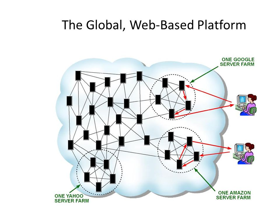 The Global, Web-Based Platform
